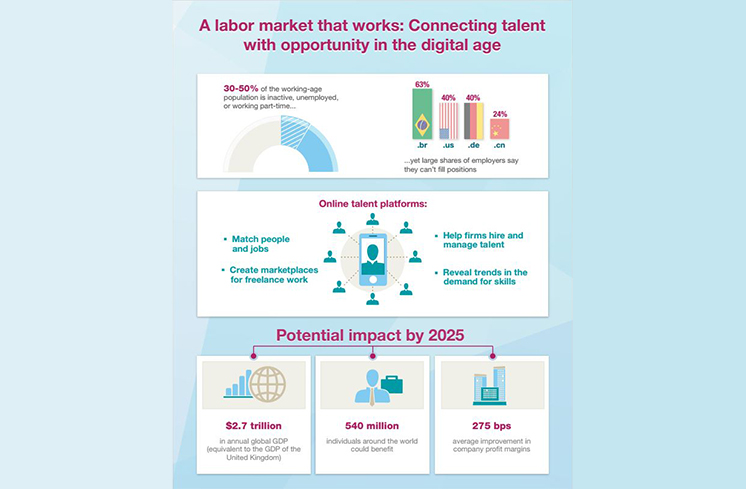 McKinsey Estimates the Potential of Online Job Platforms at $2.7 Trillion