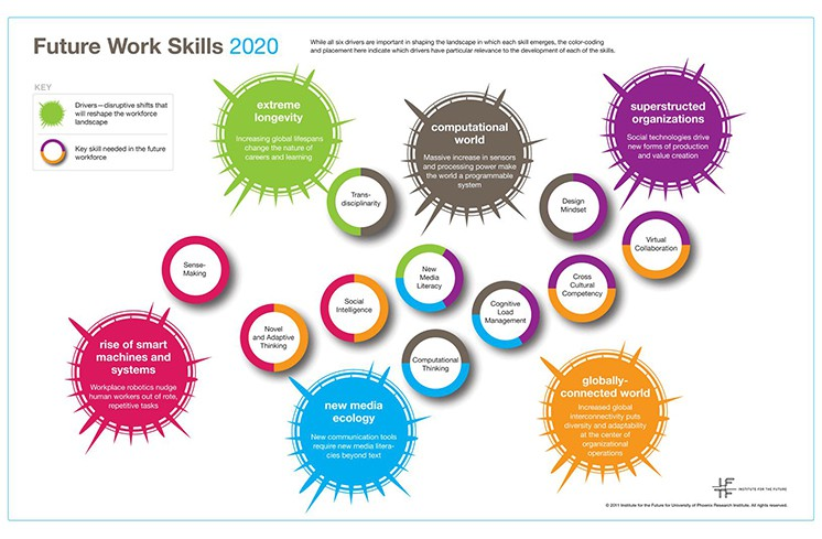 A Look into the Crystal Ball: Future Work Skills