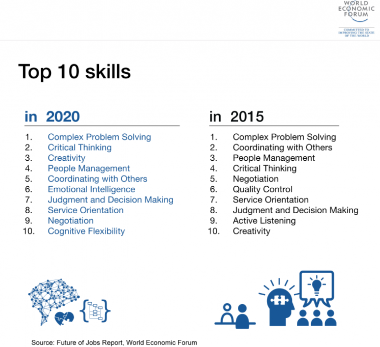Future of Jobs Report WEF